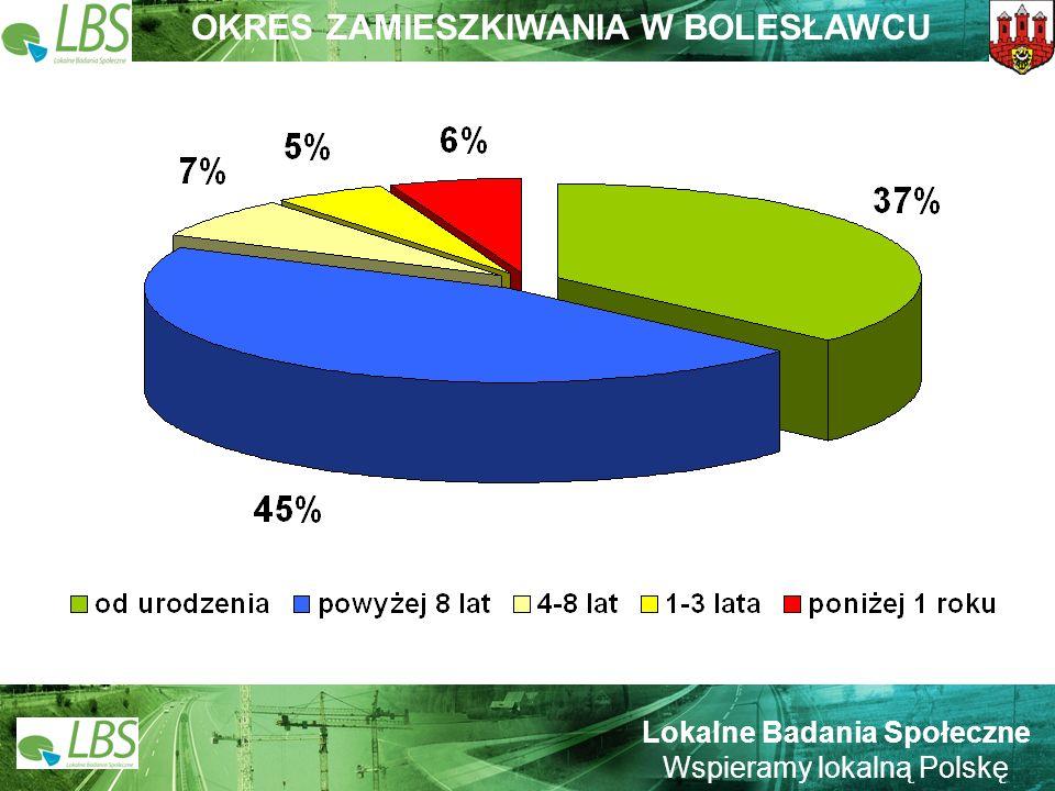 Warszawa, lipiec 2009 roku 36 Lokalne Badania Społeczne Wspieramy lokalną Polskę INSTYTUCJA, KTÓRA MA NAJWIĘKSZY WPŁYW NA TO, CO DZIEJE SIĘ W BOLESŁAWCU