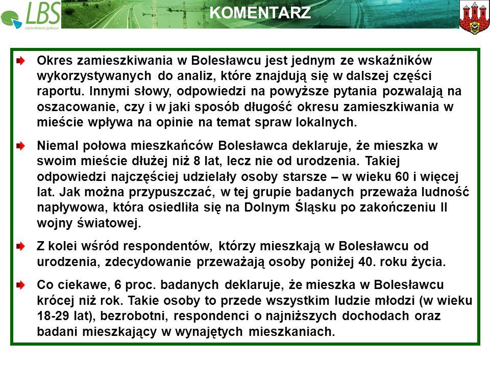 Warszawa, lipiec 2009 roku 6 Lokalne Badania Społeczne Wspieramy lokalną Polskę KOMENTARZ Okres zamieszkiwania w Bolesławcu jest jednym ze wskaźników wykorzystywanych do analiz, które znajdują się w dalszej części raportu.