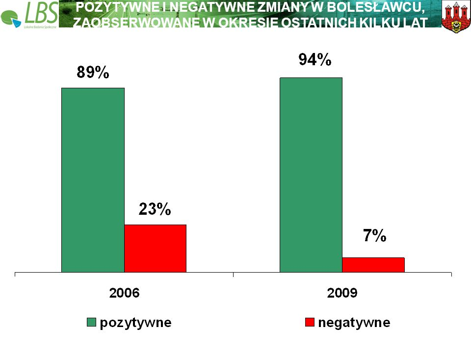 Warszawa, lipiec 2009 roku 8 Lokalne Badania Społeczne Wspieramy lokalną Polskę POZYTYWNE I NEGATYWNE ZMIANY W BOLESŁAWCU, ZAOBSERWOWANE W OKRESIE OST