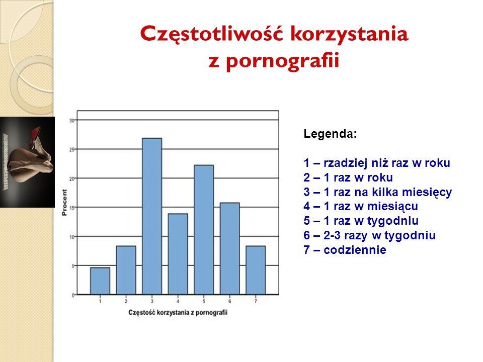 Częstotliwość korzystania z pornografii Legenda: 1 – rzadziej niż raz w roku 2 – 1 raz w roku 3 – 1 raz na kilka miesięcy 4 – 1 raz w miesiącu 5 – 1 r