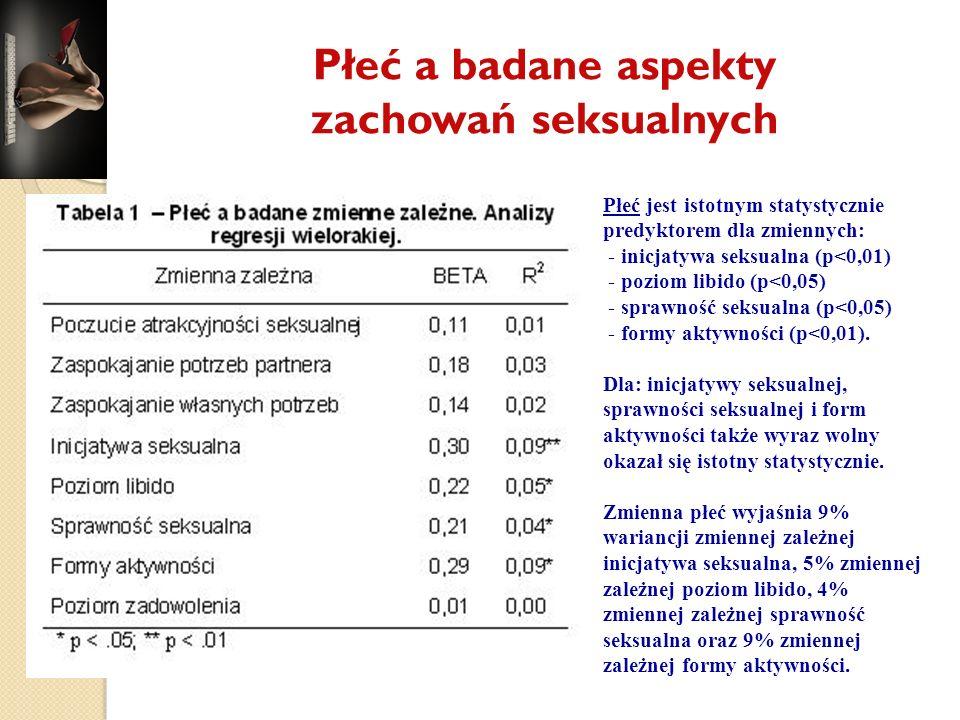 Płeć a badane aspekty zachowań seksualnych Płeć jest istotnym statystycznie predyktorem dla zmiennych: - inicjatywa seksualna (p<0,01) - poziom libido