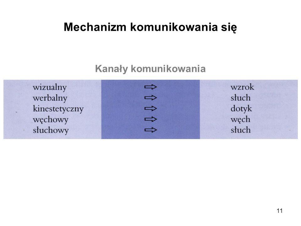 11 Mechanizm komunikowania się Kanały komunikowania