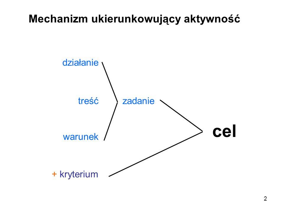 2 Mechanizm ukierunkowujący aktywność działanie treść warunek zadanie + kryterium cel