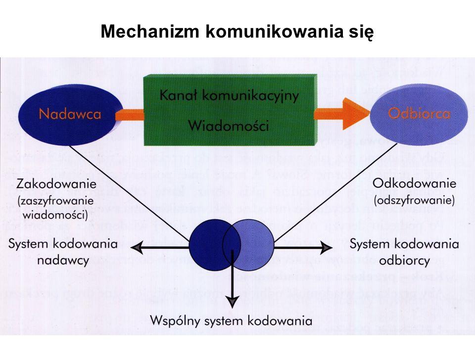 8 Mechanizm komunikowania się