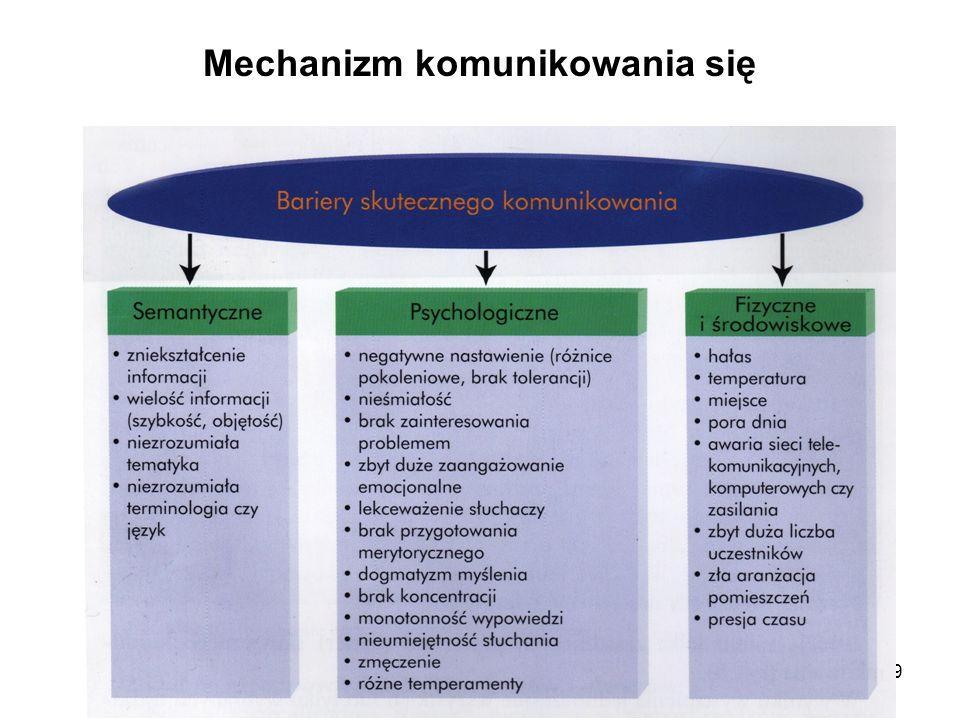10 Mechanizm komunikowania się