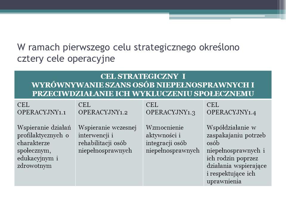 W ramach pierwszego celu strategicznego określono cztery cele operacyjne CEL STRATEGICZNY I WYRÓWNYWANIE SZANS OSÓB NIEPEŁNOSPRAWNYCH I PRZECIWDZIAŁANIE ICH WYKLUCZENIU SPOŁECZNEMU CEL OPERACYJNY1.1 Wspieranie działań profilaktycznych o charakterze społecznym, edukacyjnym i zdrowotnym CEL OPERACYJNY1.2 Wspieranie wczesnej interwencji i rehabilitacji osób niepełnosprawnych CEL OPERACYJNY1.3 Wzmocnienie aktywności i integracji osób niepełnosprawnych CEL OPERACYJNY1.4 Współdziałanie w zaspakajaniu potrzeb osób niepełnosprawnych i ich rodzin poprzez działania wspierające i respektujące ich uprawnienia