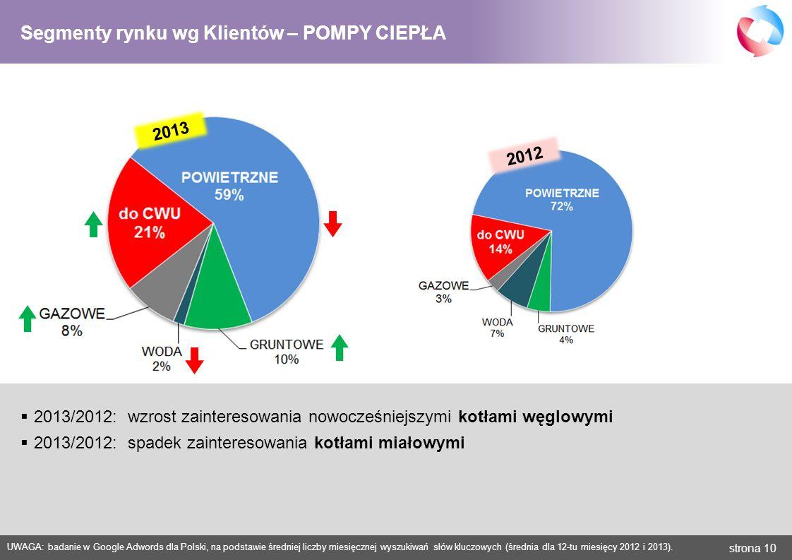 strona 10 UWAGA: badanie w Google Adwords dla Polski, na podstawie średniej liczby miesięcznej wyszukiwań słów kluczowych (średnia dla 12-tu miesięcy