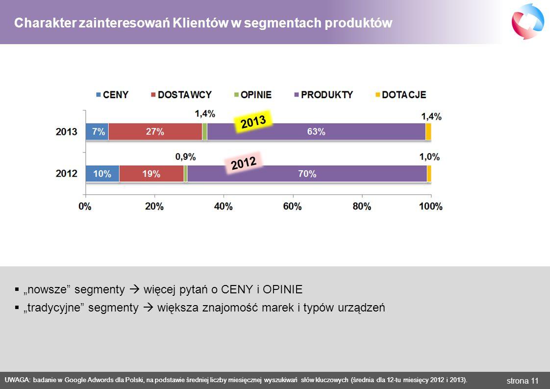strona 11 Charakter zainteresowań Klientów w segmentach produktów UWAGA: badanie w Google Adwords dla Polski, na podstawie średniej liczby miesięcznej