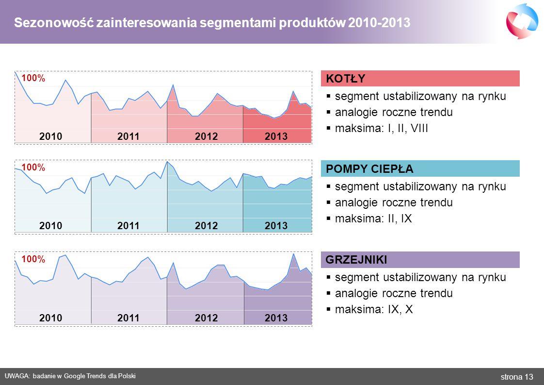 strona 13 KOTŁY Sezonowość zainteresowania segmentami produktów 2010-2013 2010 2011 2012 2013 UWAGA: badanie w Google Trends dla Polski 2010 2011 2012