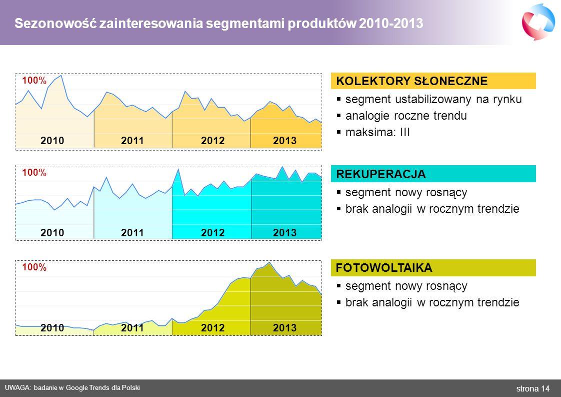strona 14 KOLEKTORY SŁONECZNE 2010 2011 2012 2013 UWAGA: badanie w Google Trends dla Polski 2010 2011 2012 2013 REKUPERACJA FOTOWOLTAIKA 100% segment