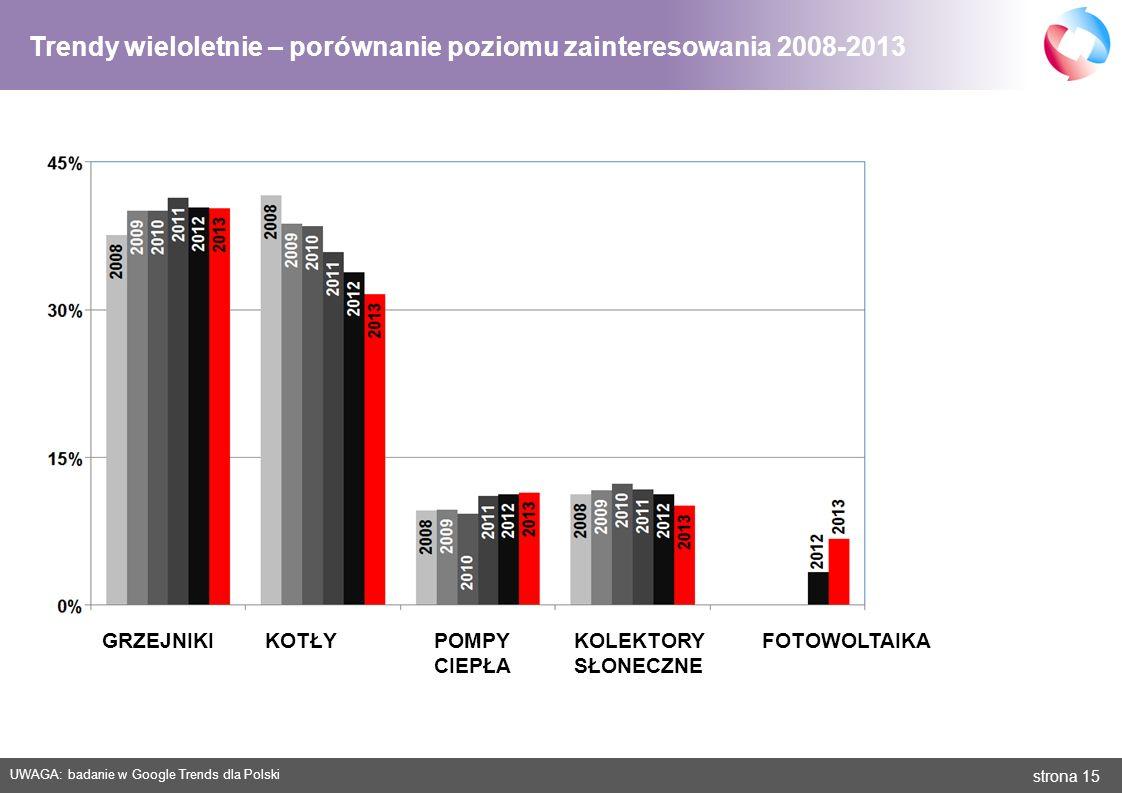 strona 15 Trendy wieloletnie – porównanie poziomu zainteresowania 2008-2013 GRZEJNIKIKOTŁYPOMPY CIEPŁA KOLEKTORY SŁONECZNE FOTOWOLTAIKA UWAGA: badanie