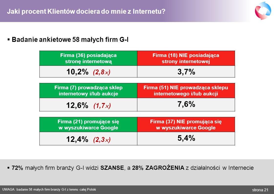 strona 21 Jaki procent Klientów dociera do mnie z Internetu? Firma (36) posiadająca stronę internetową Firma (18) NIE posiadająca strony internetowej