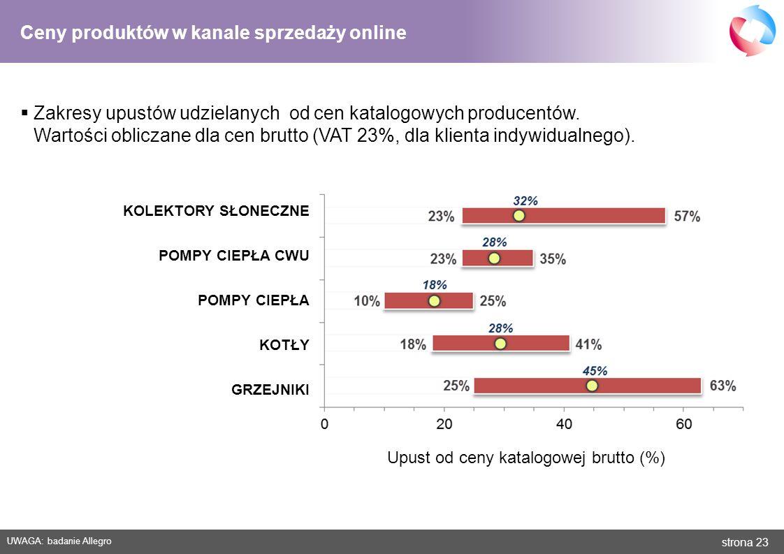 strona 23 Ceny produktów w kanale sprzedaży online Upust od ceny katalogowej brutto (%) GRZEJNIKI KOTŁY POMPY CIEPŁA KOLEKTORY SŁONECZNE POMPY CIEPŁA