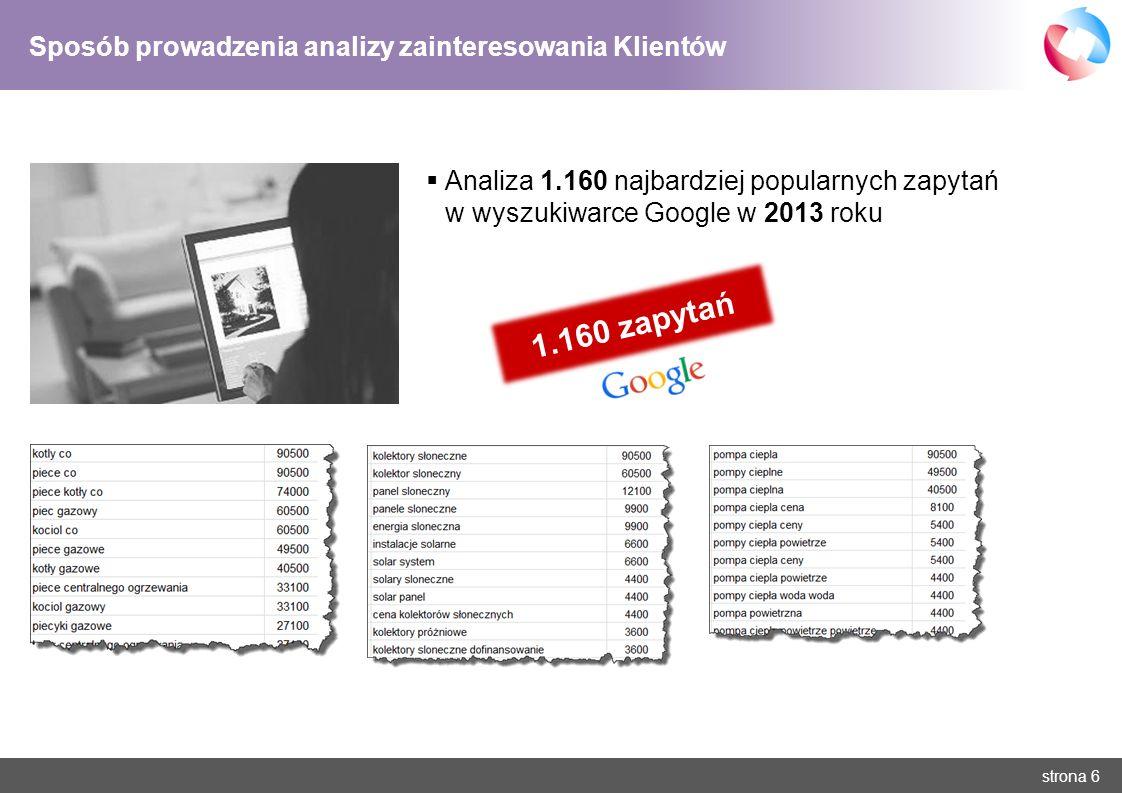 strona 6 Sposób prowadzenia analizy zainteresowania Klientów Analiza 1.160 najbardziej popularnych zapytań w wyszukiwarce Google w 2013 roku 1.160 zap