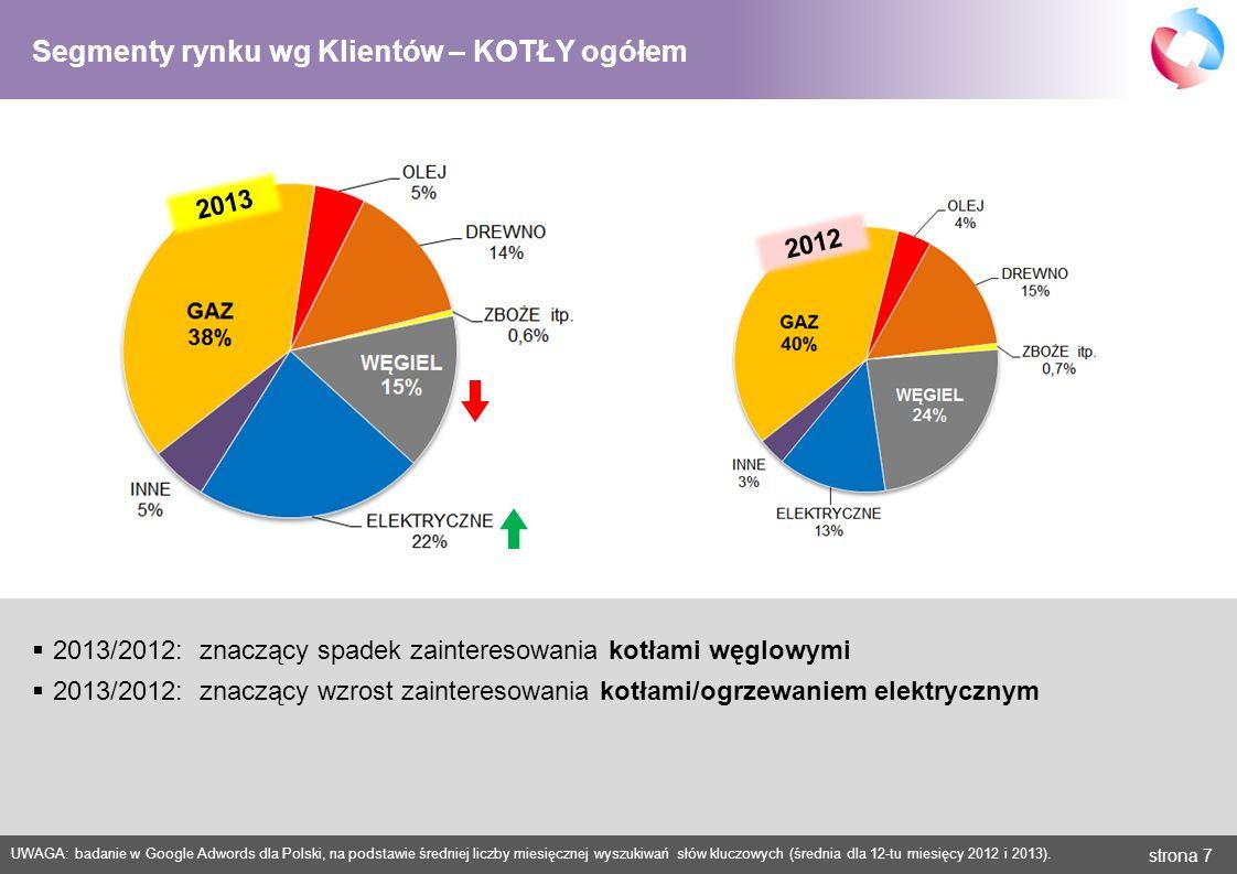 strona 8 UWAGA: badanie w Google Adwords dla Polski, na podstawie średniej liczby miesięcznej wyszukiwań słów kluczowych (średnia dla 12-tu miesięcy 2012 i 2013).