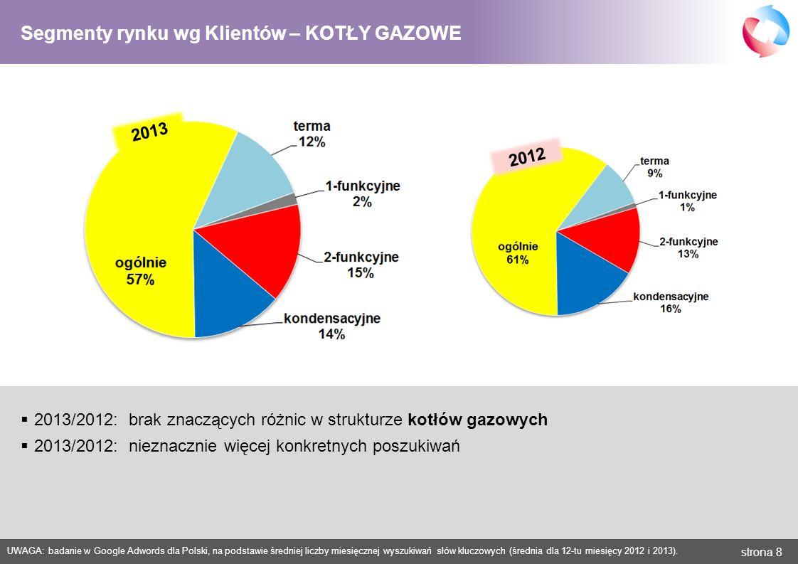 strona 9 UWAGA: badanie w Google Adwords dla Polski, na podstawie średniej liczby miesięcznej wyszukiwań słów kluczowych (średnia dla 12-tu miesięcy 2012 i 2013).