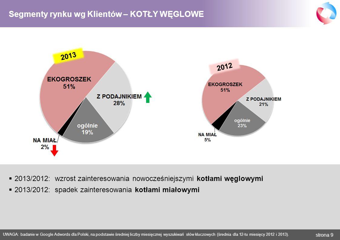 strona 10 UWAGA: badanie w Google Adwords dla Polski, na podstawie średniej liczby miesięcznej wyszukiwań słów kluczowych (średnia dla 12-tu miesięcy 2012 i 2013).