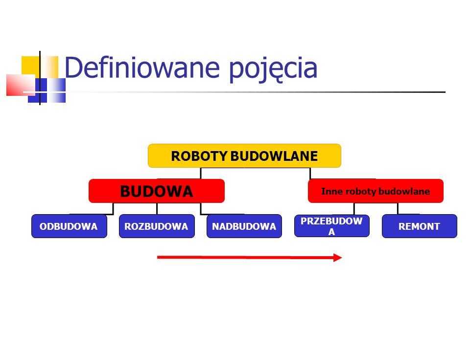 Definiowane pojęcia ROBOTY BUDOWLANE BUDOWA Inne roboty budowlane ODBUDOWAROZBUDOWANADBUDOWA PRZEBUDOW A REMONT