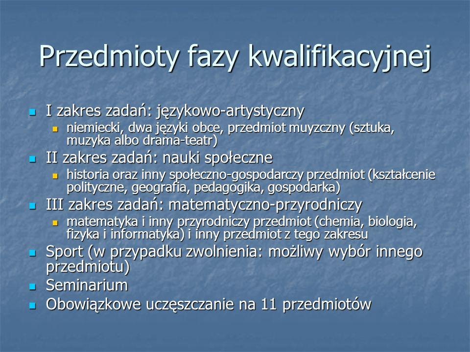 Przedmioty fazy kwalifikacyjnej I zakres zadań: językowo-artystyczny I zakres zadań: językowo-artystyczny niemiecki, dwa języki obce, przedmiot muyzczny (sztuka, muzyka albo drama-teatr) niemiecki, dwa języki obce, przedmiot muyzczny (sztuka, muzyka albo drama-teatr) II zakres zadań: nauki społeczne II zakres zadań: nauki społeczne historia oraz inny społeczno-gospodarczy przedmiot (kształcenie polityczne, geografia, pedagogika, gospodarka) historia oraz inny społeczno-gospodarczy przedmiot (kształcenie polityczne, geografia, pedagogika, gospodarka) III zakres zadań: matematyczno-przyrodniczy III zakres zadań: matematyczno-przyrodniczy matematyka i inny przyrodniczy przedmiot (chemia, biologia, fizyka i informatyka) i inny przedmiot z tego zakresu matematyka i inny przyrodniczy przedmiot (chemia, biologia, fizyka i informatyka) i inny przedmiot z tego zakresu Sport (w przypadku zwolnienia: możliwy wybór innego przedmiotu) Sport (w przypadku zwolnienia: możliwy wybór innego przedmiotu) Seminarium Seminarium Obowiązkowe uczęszczanie na 11 przedmiotów Obowiązkowe uczęszczanie na 11 przedmiotów