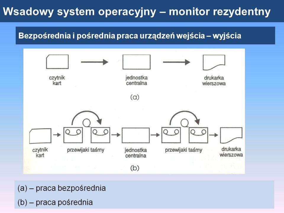 Wsadowy system operacyjny – monitor rezydentny Bezpośrednia i pośrednia praca urządzeń wejścia – wyjścia (a) – praca bezpośrednia (b) – praca pośredni