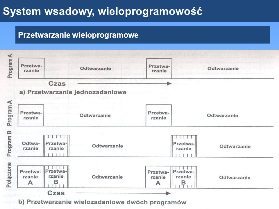 System wsadowy, wieloprogramowość Przetwarzanie wieloprogramowe