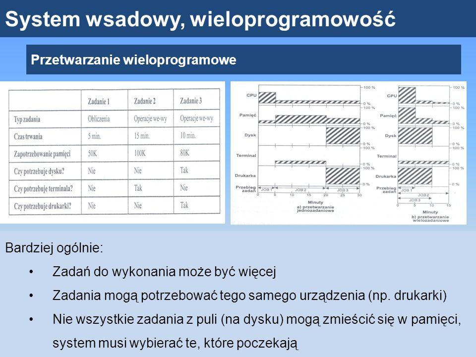 System wsadowy, wieloprogramowość Przetwarzanie wieloprogramowe Bardziej ogólnie: Zadań do wykonania może być więcej Zadania mogą potrzebować tego sam