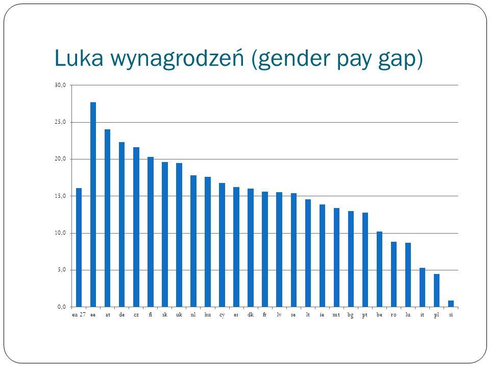 Luka wynagrodzeń (gender pay gap)