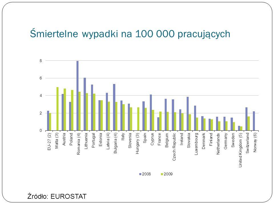 Śmiertelne wypadki na 100 000 pracujących Źródło: EUROSTAT