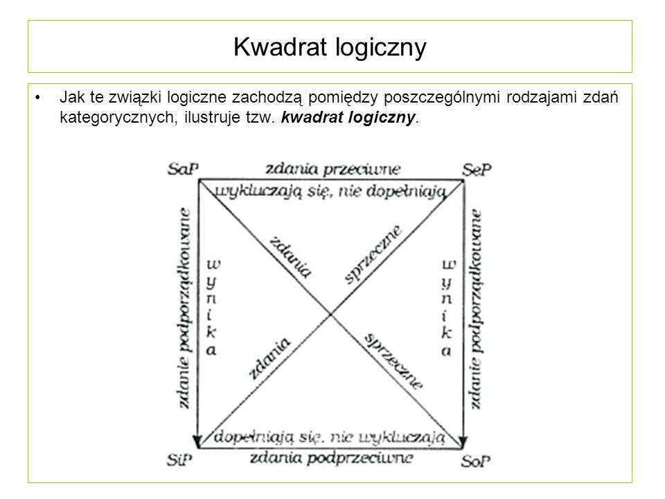Kwadrat logiczny Jak te związki logiczne zachodzą pomiędzy poszczególnymi rodzajami zdań kategorycznych, ilustruje tzw. kwadrat logiczny.