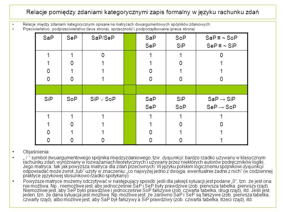 Relacje pomiędzy zdaniami kategorycznymi zapis formalny w języku rachunku zdań Relacje między zdaniami kategorycznymi opisane na matrycach dwuargument