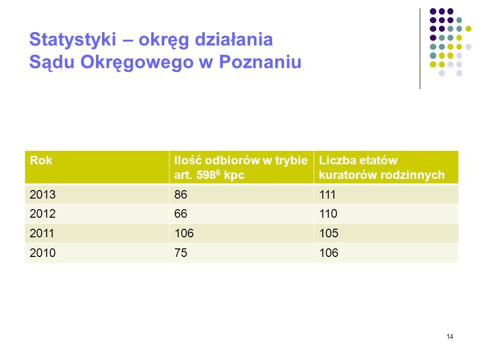 Statystyki – okręg działania Sądu Okręgowego w Poznaniu RokIlość odbiorów w trybie art. 598 6 kpc Liczba etatów kuratorów rodzinnych 201386111 2012661