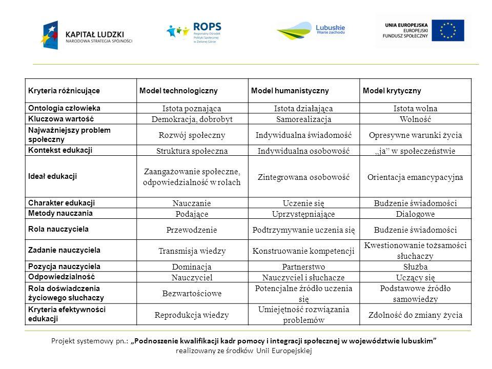 Projekt systemowy pn.: Podnoszenie kwalifikacji kadr pomocy i integracji społecznej w województwie lubuskim realizowany ze środków Unii Europejskiej Uczenie się kumulatywne Model technologiczny Uczenie się kompetencji Doświadczanie Model humanistyczny Uczenie się transformatywne Uczenie się sytuacyjne Model krytyczny