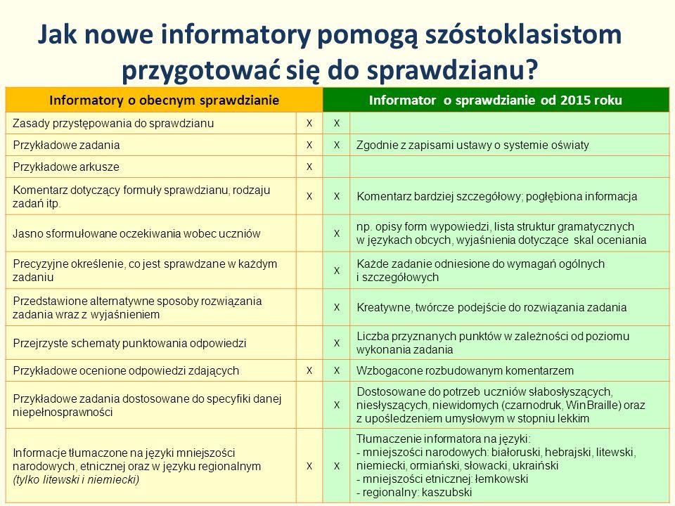 Jak nowe informatory pomogą szóstoklasistom przygotować się do sprawdzianu? 21 Informatory o obecnym sprawdzianieInformator o sprawdzianie od 2015 rok