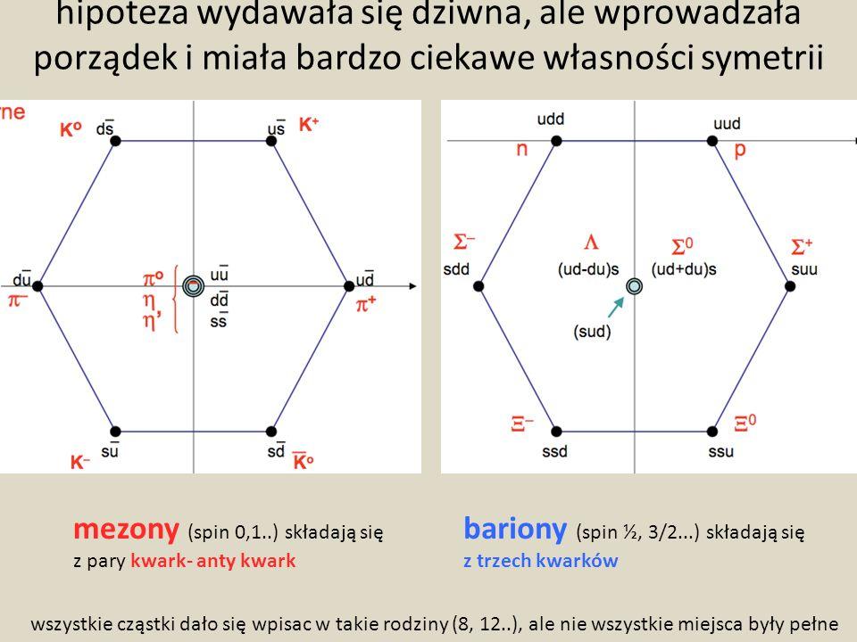 hipoteza wydawała się dziwna, ale wprowadzała porządek i miała bardzo ciekawe własności symetrii mezony (spin 0,1..) składają się z pary kwark- anty kwark bariony (spin ½, 3/2...) składają się z trzech kwarków wszystkie cząstki dało się wpisac w takie rodziny (8, 12..), ale nie wszystkie miejsca były pełne
