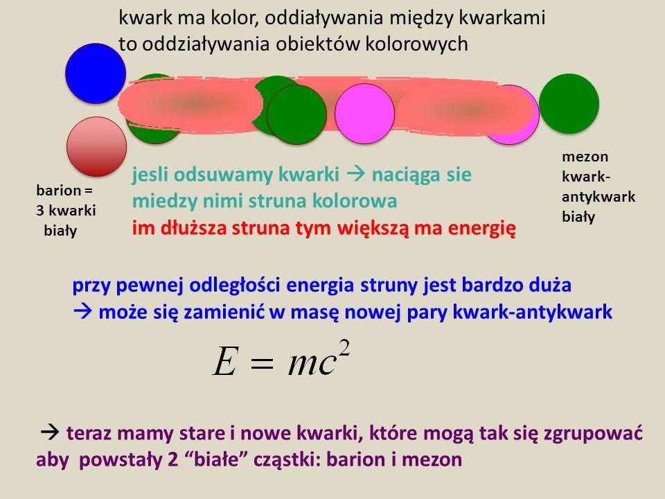 przy pewnej odległości energia struny jest bardzo duża może się zamienić w masę nowej pary kwark-antykwark teraz mamy stare i nowe kwarki, które mogą tak się zgrupować aby powstały 2 białe cząstki: barion i mezon barion = 3 kwarki biały mezon kwark- antykwark biały jesli odsuwamy kwarki naciąga sie miedzy nimi struna kolorowa im dłuższa struna tym większą ma energię kwark ma kolor, oddiaływania między kwarkami to oddziaływania obiektów kolorowych