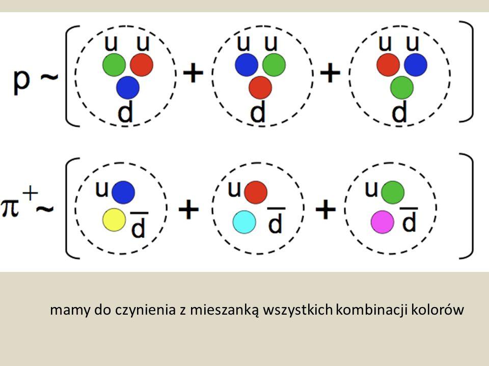 mamy do czynienia z mieszanką wszystkich kombinacji kolorów