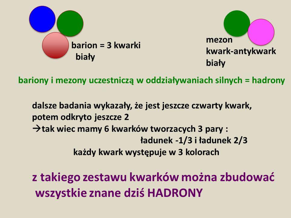 barion = 3 kwarki biały mezon kwark-antykwark biały dalsze badania wykazały, że jest jeszcze czwarty kwark, potem odkryto jeszcze 2 tak wiec mamy 6 kwarków tworzacych 3 pary : ładunek -1/3 i ładunek 2/3 każdy kwark występuje w 3 kolorach z takiego zestawu kwarków można zbudować wszystkie znane dziś HADRONY bariony i mezony uczestniczą w oddziaływaniach silnych = hadrony
