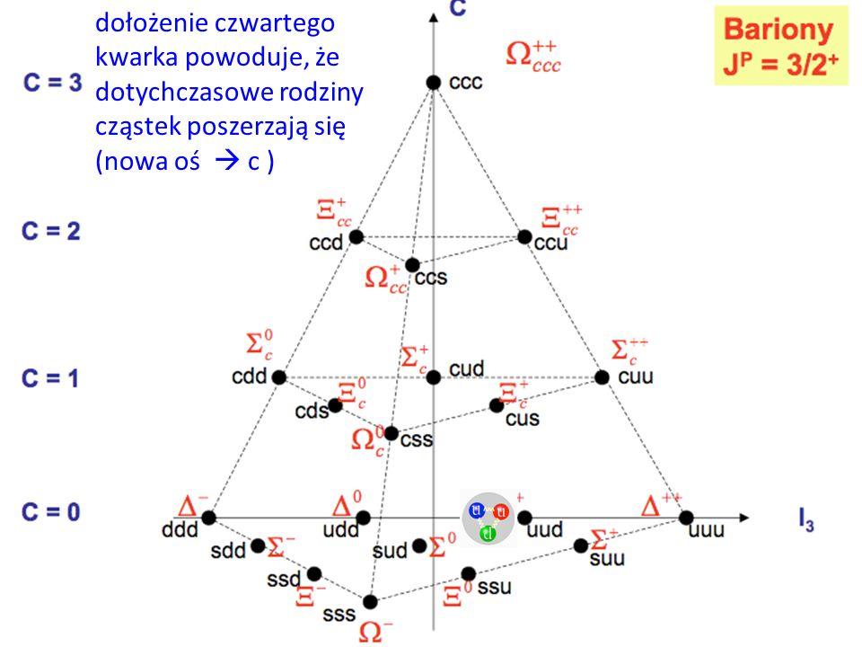 dołożenie czwartego kwarka powoduje, że dotychczasowe rodziny cząstek poszerzają się (nowa oś c )