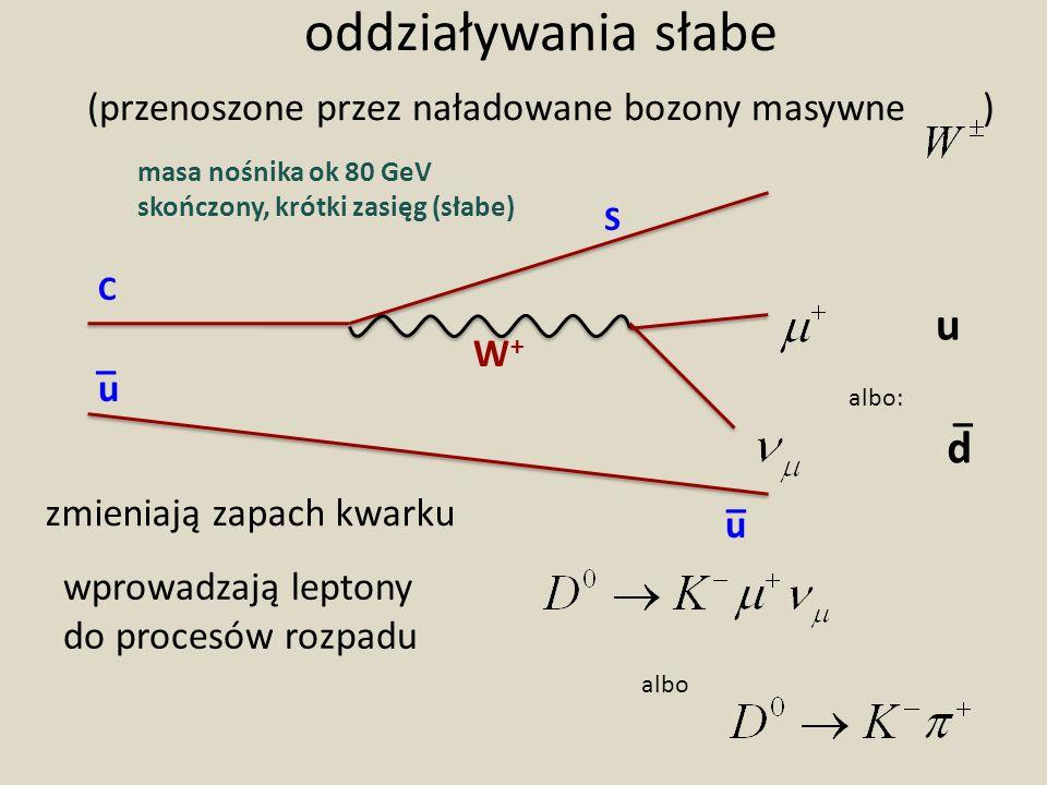 oddziaływania słabe (przenoszone przez naładowane bozony masywne ) wprowadzają leptony do procesów rozpadu C S W+W+ u d _ albo: zmieniają zapach kwarku u u _ _ albo masa nośnika ok 80 GeV skończony, krótki zasięg (słabe)