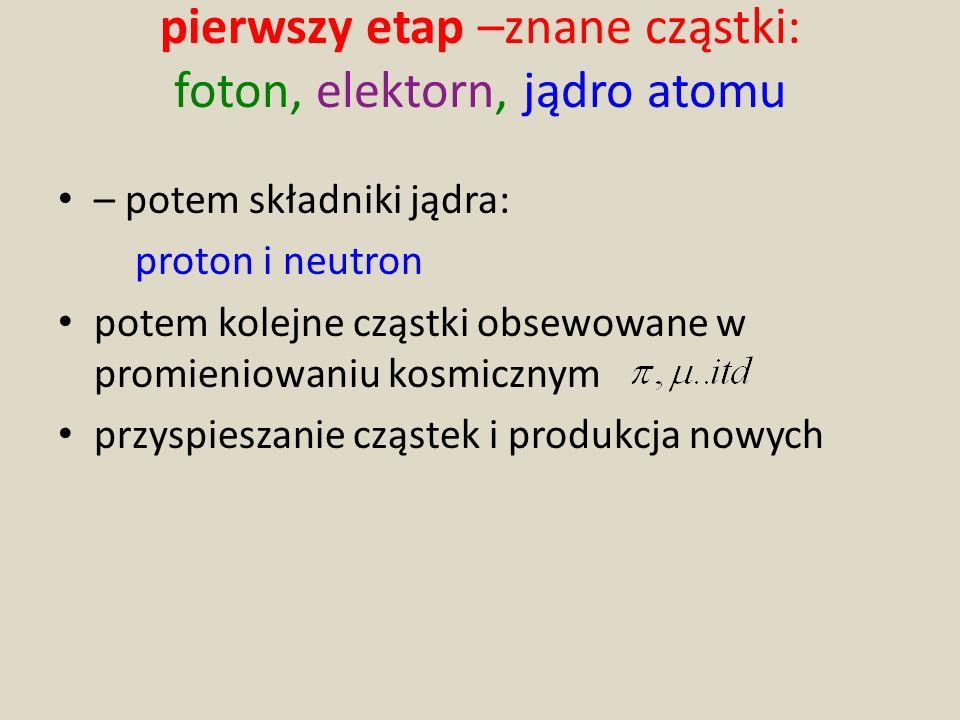 pierwszy etap –znane cząstki: foton, elektorn, jądro atomu – potem składniki jądra: proton i neutron potem kolejne cząstki obsewowane w promieniowaniu kosmicznym przyspieszanie cząstek i produkcja nowych