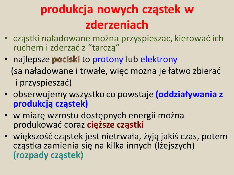 Zderzenie dwóch obiektów o dużej energii Powstaje wiele obiektów, niektóre zupełnie inne niż te które się zderzyły masa cząstek powstaje kosztem energii pocisków