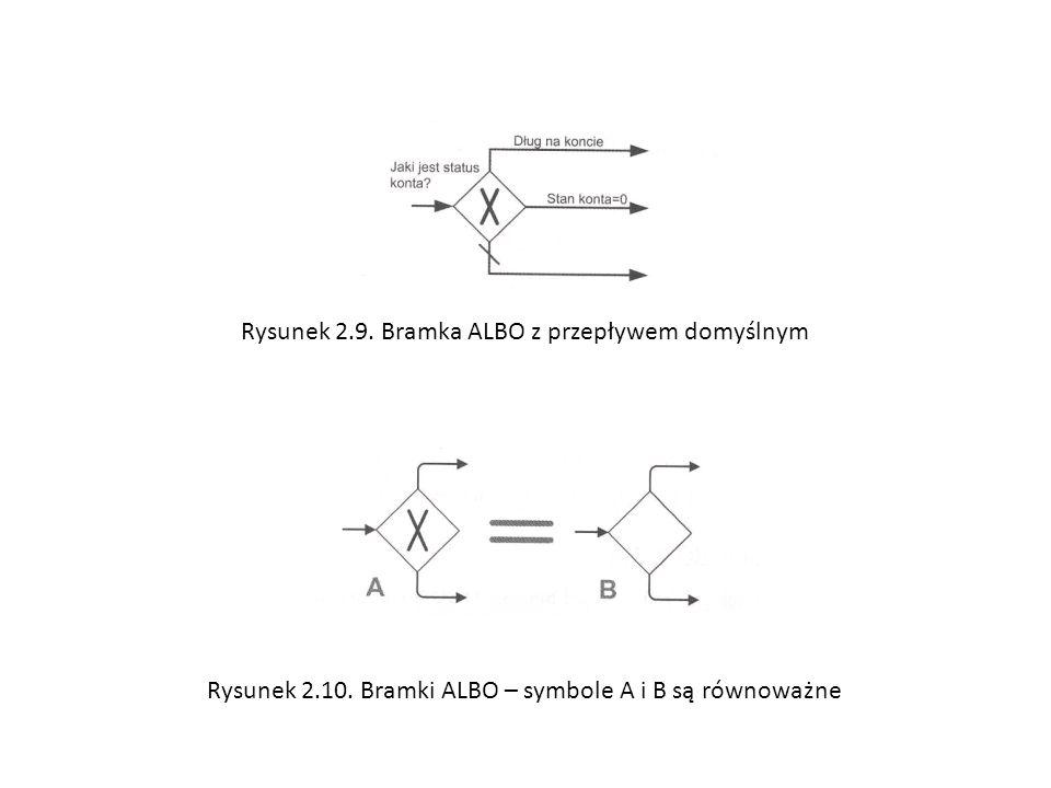 Rysunek 2.9. Bramka ALBO z przepływem domyślnym Rysunek 2.10. Bramki ALBO – symbole A i B są równoważne