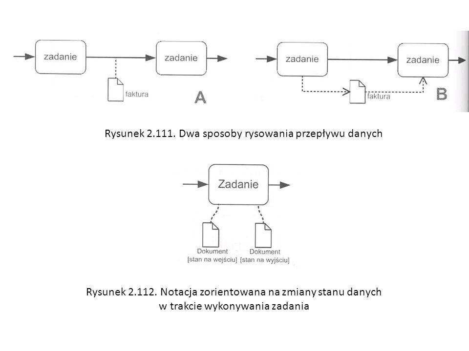 Rysunek 2.111. Dwa sposoby rysowania przepływu danych Rysunek 2.112. Notacja zorientowana na zmiany stanu danych w trakcie wykonywania zadania