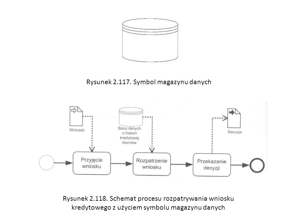 Rysunek 2.117. Symbol magazynu danych Rysunek 2.118. Schemat procesu rozpatrywania wniosku kredytowego z użyciem symbolu magazynu danych
