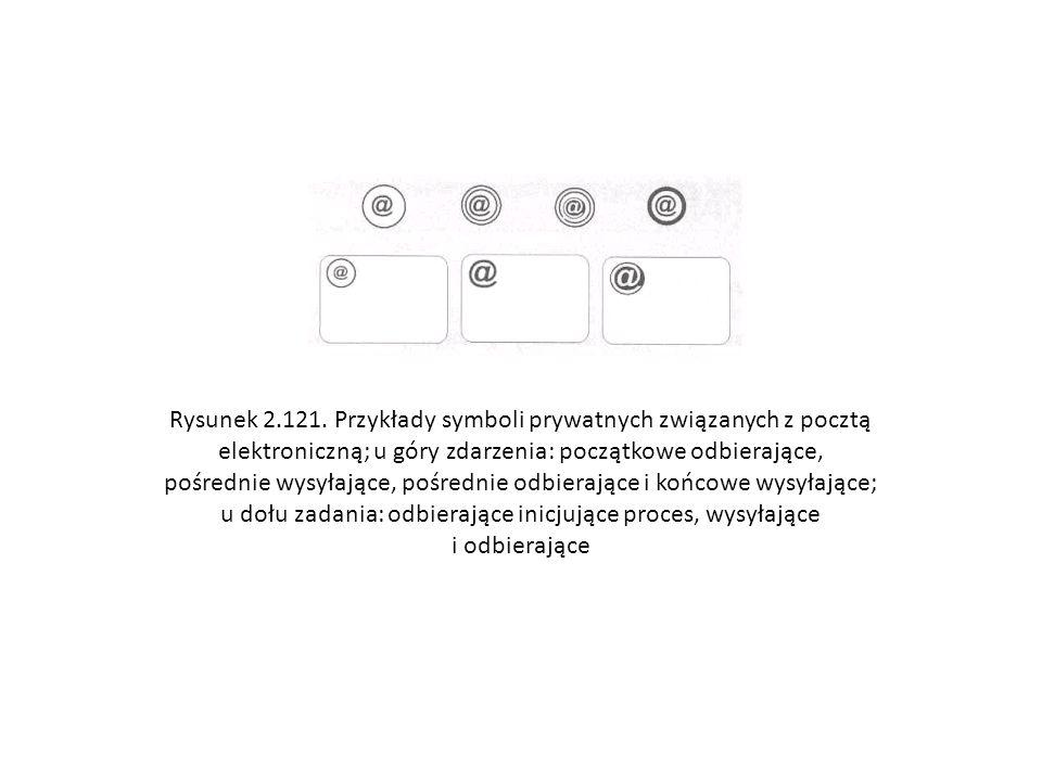 Rysunek 2.121. Przykłady symboli prywatnych związanych z pocztą elektroniczną; u góry zdarzenia: początkowe odbierające, pośrednie wysyłające, pośredn