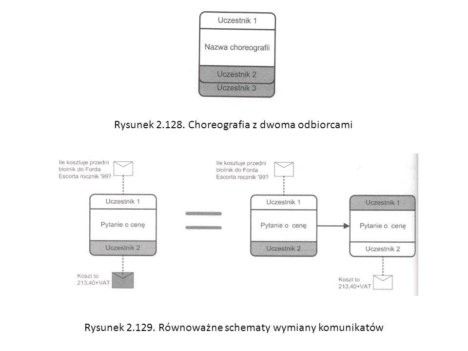 Rysunek 2.128. Choreografia z dwoma odbiorcami Rysunek 2.129. Równoważne schematy wymiany komunikatów