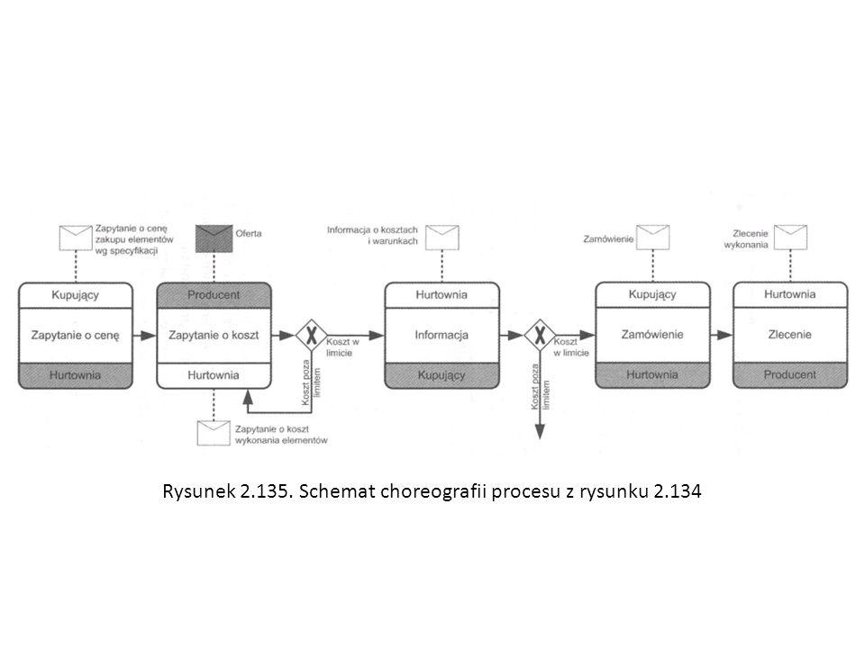 Rysunek 2.135. Schemat choreografii procesu z rysunku 2.134