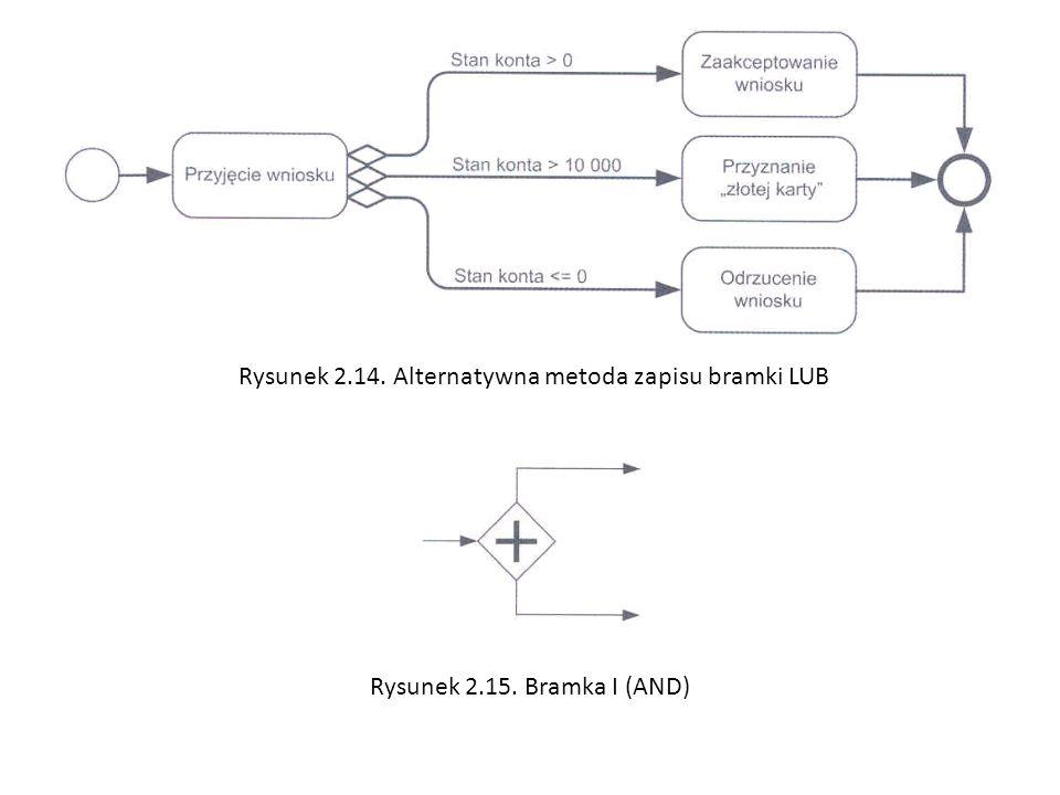 Rysunek 2.14. Alternatywna metoda zapisu bramki LUB Rysunek 2.15. Bramka I (AND)