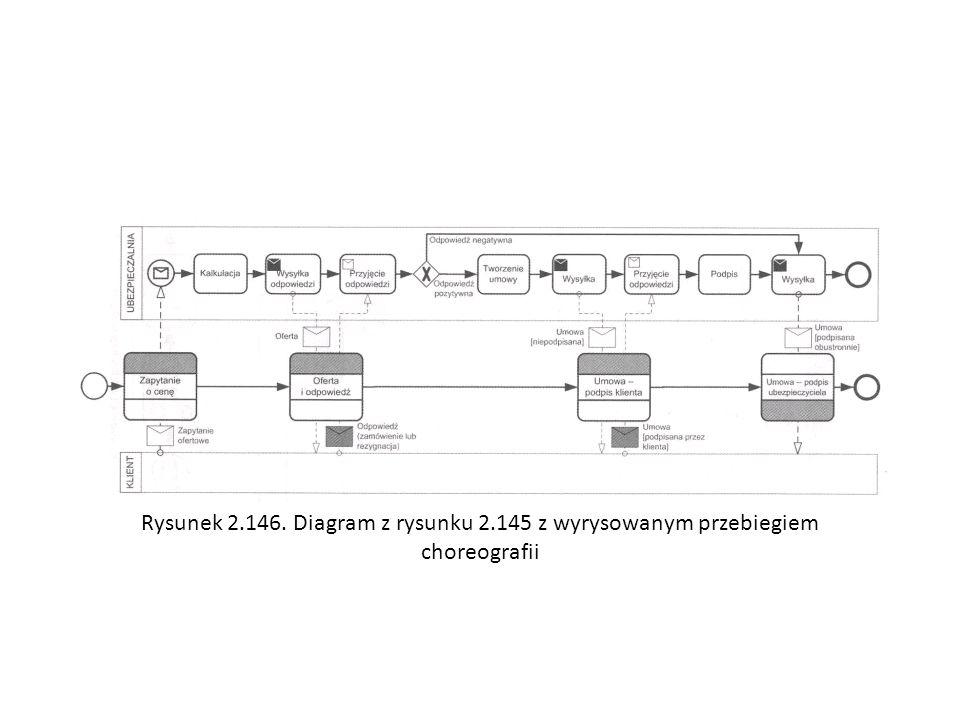 Rysunek 2.146. Diagram z rysunku 2.145 z wyrysowanym przebiegiem choreografii