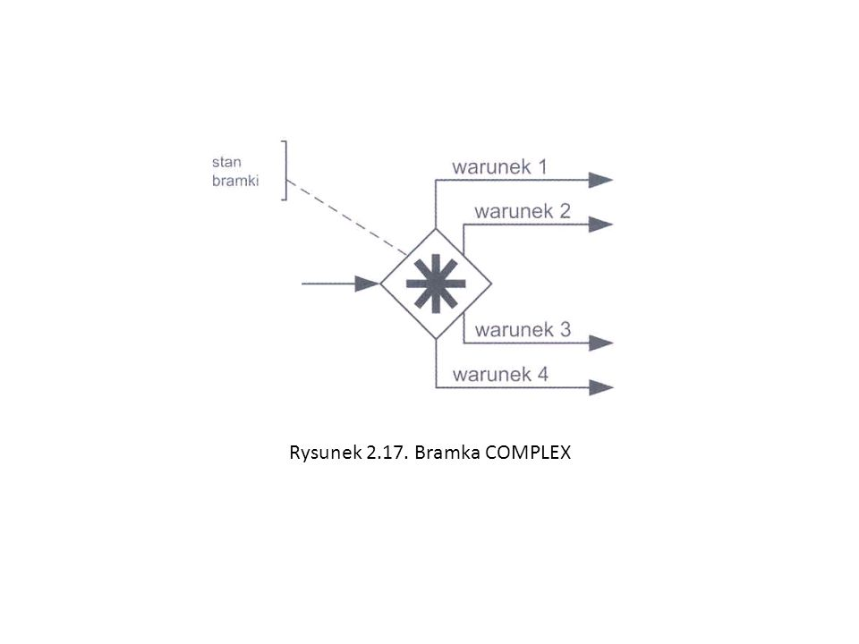 Rysunek 2.17. Bramka COMPLEX